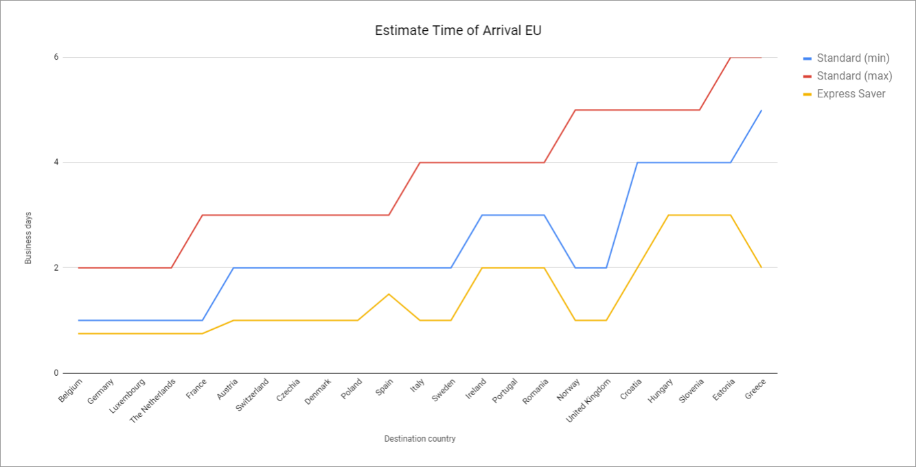 estimated delivery time europe